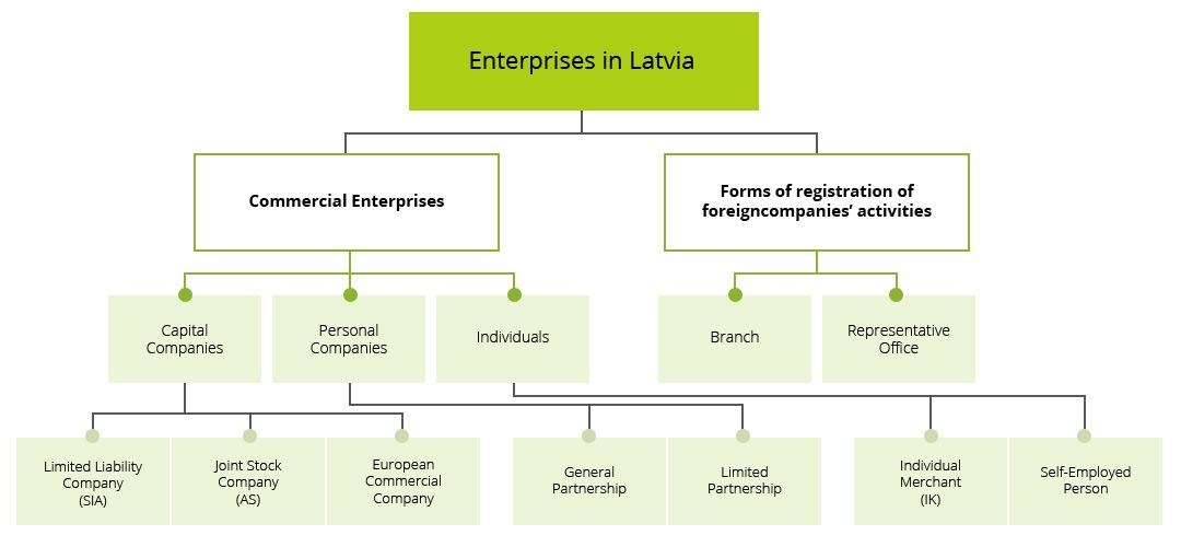 STELLA LTD - Company registration